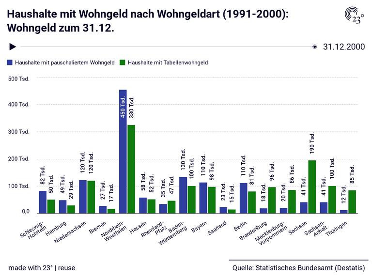 Haushalte mit Wohngeld nach Wohngeldart (1991-2000): Wohngeld zum 31.12.