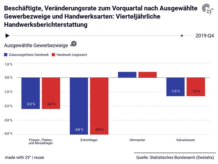 Beschäftigte, Veränderungsrate zum Vorquartal nach Ausgewählte Gewerbezweige und Handwerksarten: Vierteljährliche Handwerksberichterstattung
