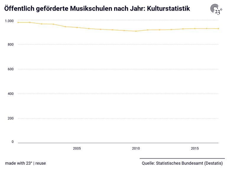 Öffentlich geförderte Musikschulen nach Jahr: Kulturstatistik