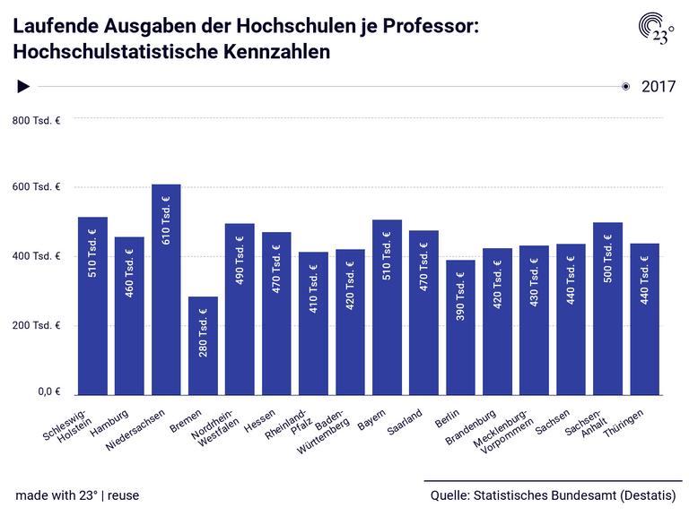 Laufende Ausgaben der Hochschulen je Professor: Hochschulstatistische Kennzahlen