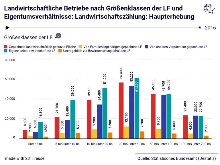 Landwirtschaftliche Betriebe nach Größenklassen der LF und Eigentumsverhältnisse: Landwirtschaftszählung: Haupterhebung