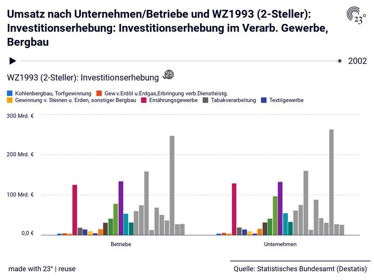 Umsatz nach Unternehmen/Betriebe und WZ1993 (2-Steller): Investitionserhebung: Investitionserhebung im Verarb. Gewerbe, Bergbau