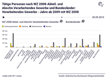 Tätige Personen nach WZ 2008-Abteil. und Abschn.Verarbeitendes  Gewerbe und Bundesländer: Verarbeitendes Gewerbe - Jahre ab 2009 mit WZ 2008