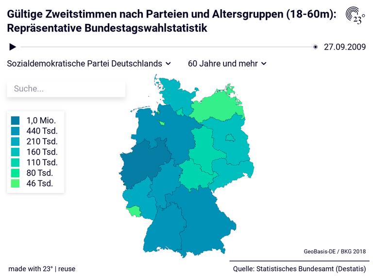 Gültige Zweitstimmen nach Parteien und Altersgruppen (18-60m): Repräsentative Bundestagswahlstatistik