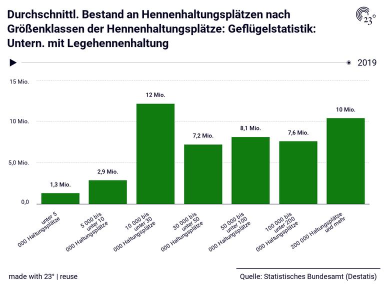 Durchschnittl. Bestand an Hennenhaltungsplätzen nach Größenklassen der Hennenhaltungsplätze: Geflügelstatistik: Untern. mit Legehennenhaltung