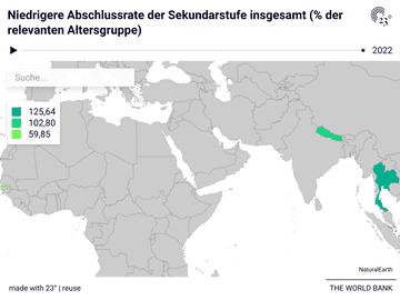 Niedrigere Abschlussrate der Sekundarstufe insgesamt (% der relevanten Altersgruppe)
