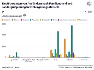 Einbürgerungen von Ausländern nach Familienstand und Ländergruppierungen: Einbürgerungsstatistik