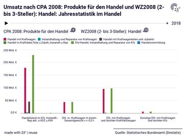 Jahresstatistik im Handel: WZ2008 (2- bis 3-Steller): Handel, CPA 2008: Produkte für den Handel, Jahr, Umsatz