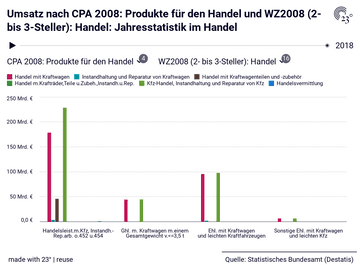 Umsatz nach CPA 2008: Produkte für den Handel und WZ2008 (2- bis 3-Steller): Handel: Jahresstatistik im Handel