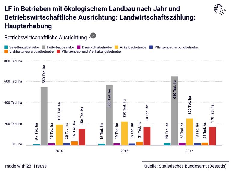 LF in Betrieben mit ökologischem Landbau nach Jahr und Betriebswirtschaftliche Ausrichtung: Landwirtschaftszählung: Haupterhebung