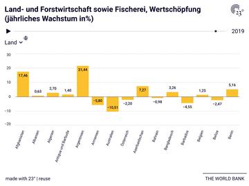 Land- und Forstwirtschaft sowie Fischerei, Wertschöpfung (jährliches Wachstum in%)