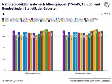 Nettoreproduktionsrate nach Altersgruppen (15-u45, 15-u50) und Bundesländer: Statistik der Geburten