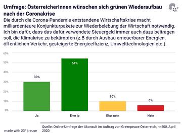 Umfrage: ÖsterreicherInnen wünschen sich grünen Wiederaufbau nach der Coronakrise