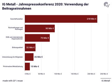 IG Metall - Jahrespressekonferenz 2020: Verwendung der Beitragseinnahmen