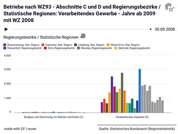 Betriebe nach WZ93 - Abschnitte C und D und Regierungsbezirke / Statistische Regionen: Verarbeitendes Gewerbe - Jahre ab 2009 mit WZ 2008