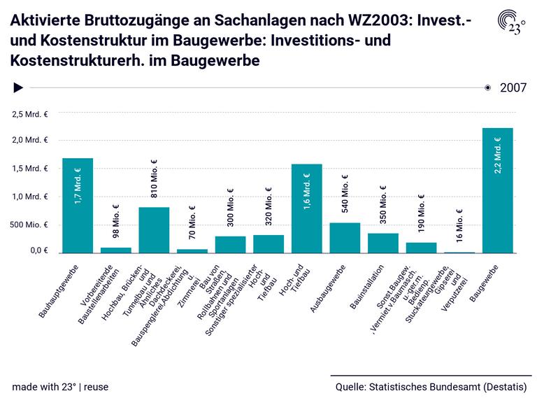 Aktivierte Bruttozugänge an Sachanlagen nach WZ2003: Invest.- und Kostenstruktur im Baugewerbe: Investitions- und Kostenstrukturerh. im Baugewerbe