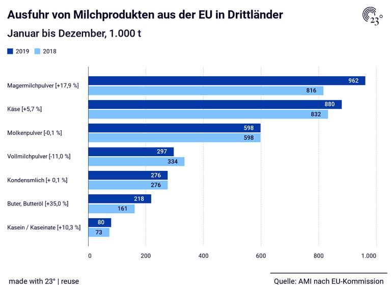 Ausfuhr von Milchprodukten aus der EU in Drittländer