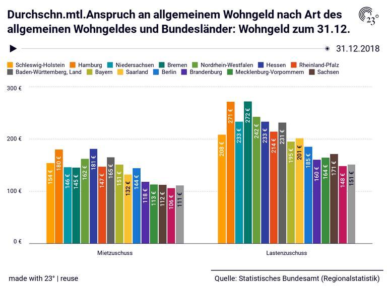 Durchschn.mtl.Anspruch an allgemeinem Wohngeld nach Art des allgemeinen Wohngeldes und Bundesländer: Wohngeld zum 31.12.