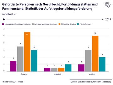 Geförderte Personen nach Geschlecht, Fortbildungsstätten und Familienstand: Statistik der Aufstiegsfortbildungsförderung