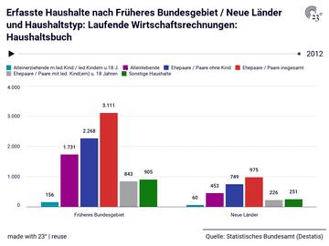 Erfasste Haushalte nach Früheres Bundesgebiet / Neue Länder und Haushaltstyp: Laufende Wirtschaftsrechnungen: Haushaltsbuch