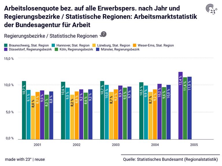 Arbeitslosenquote bez. auf alle Erwerbspers. nach Jahr und Regierungsbezirke / Statistische Regionen: Arbeitsmarktstatistik der Bundesagentur für Arbeit