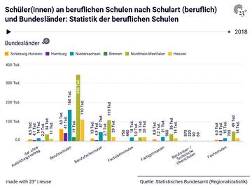 Schüler(innen) an beruflichen Schulen nach Schulart (beruflich) und Bundesländer: Statistik der beruflichen Schulen