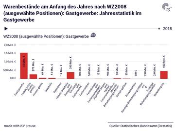 Warenbestände am Anfang des Jahres nach WZ2008 (ausgewählte Positionen): Gastgewerbe: Jahresstatistik im Gastgewerbe