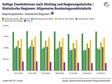Gültige Zweitstimmen nach Stichtag und Regierungsbezirke / Statistische Regionen: Allgemeine Bundestagswahlstatistik