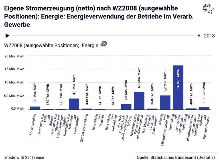 Eigene Stromerzeugung (netto) nach WZ2008 (ausgewählte Positionen): Energie: Energieverwendung der Betriebe im Verarb. Gewerbe