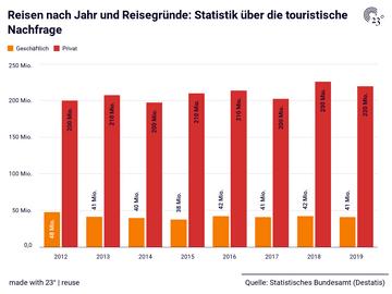 Reisen nach Jahr und Reisegründe: Statistik über die touristische Nachfrage