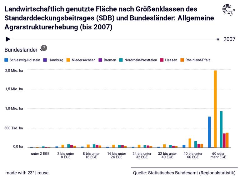 Landwirtschaftlich genutzte Fläche nach Größenklassen des Standarddeckungsbeitrages (SDB) und Bundesländer: Allgemeine Agrarstrukturerhebung (bis 2007)