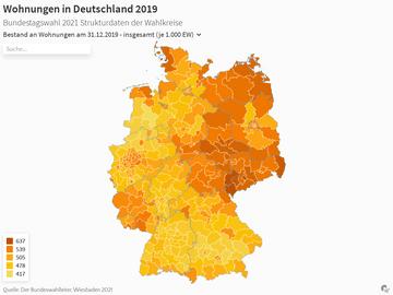 Wohnungen in Deutschland 2019