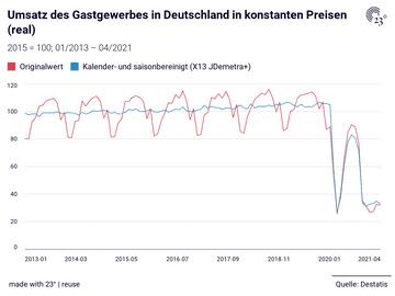 Umsatz des Gastgewerbes in Deutschland in konstanten Preisen (real)