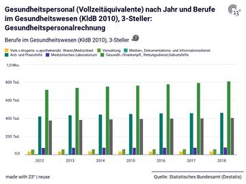 Gesundheitspersonal (Vollzeitäquivalente) nach Jahr und Berufe im Gesundheitswesen (KldB 2010), 3-Steller: Gesundheitspersonalrechnung