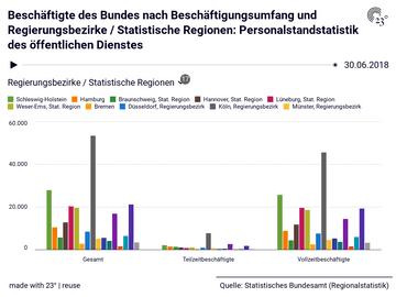Beschäftigte des Bundes nach Beschäftigungsumfang und Regierungsbezirke / Statistische Regionen: Personalstandstatistik des öffentlichen Dienstes