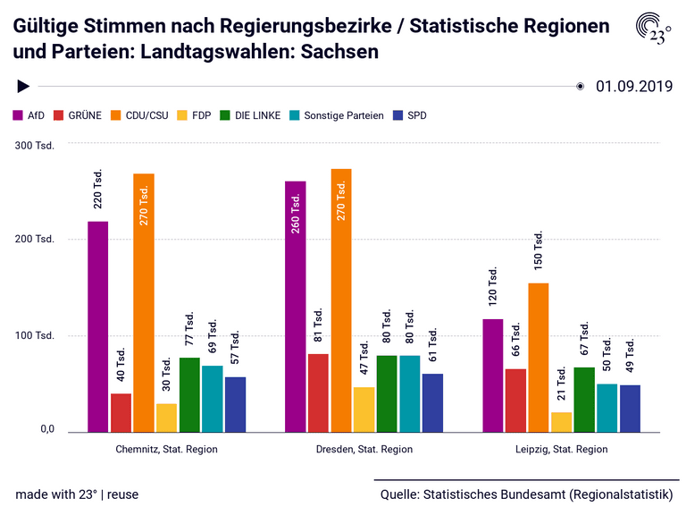 Gültige Stimmen nach Regierungsbezirke / Statistische Regionen und Parteien: Landtagswahlen: Sachsen