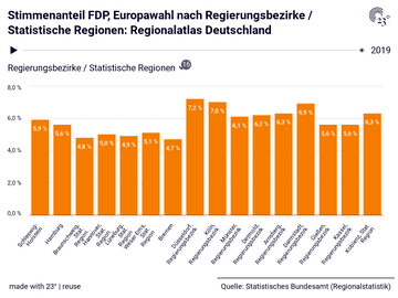 Stimmenanteil FDP, Europawahl nach Regierungsbezirke / Statistische Regionen: Regionalatlas Deutschland