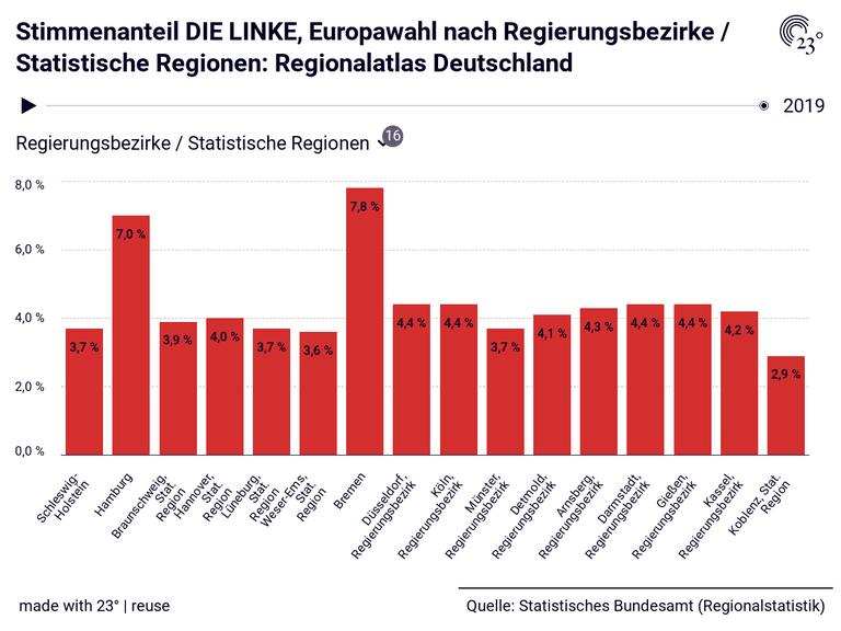 Stimmenanteil DIE LINKE, Europawahl nach Regierungsbezirke / Statistische Regionen: Regionalatlas Deutschland