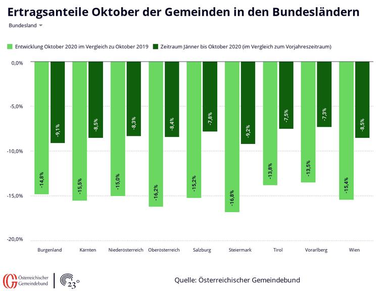 Ertragsanteile Oktober der Gemeinden in den Bundesländern