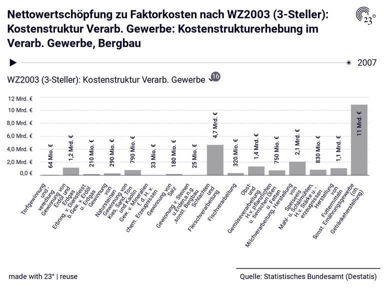Nettowertschöpfung zu Faktorkosten nach WZ2003 (3-Steller): Kostenstruktur Verarb. Gewerbe: Kostenstrukturerhebung im Verarb. Gewerbe, Bergbau