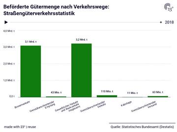 Beförderte Gütermenge nach Verkehrswege: Straßengüterverkehrsstatistik