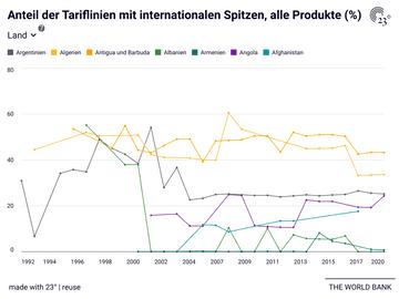 Anteil der Tariflinien mit internationalen Spitzen, alle Produkte (%)