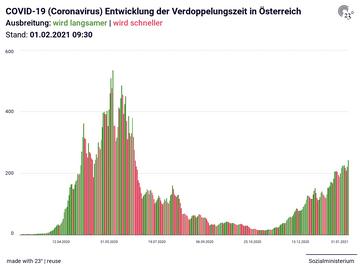 COVID-19 (Coronavirus) Entwicklung der Verdoppelungszeit in Österreich
