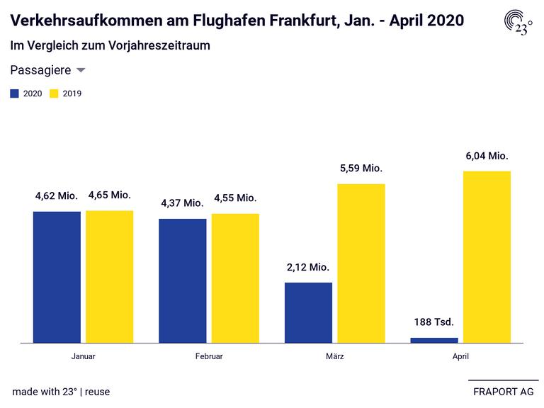 Verkehrsaufkommen am Flughafen Frankfurt, Jan. - April 2020