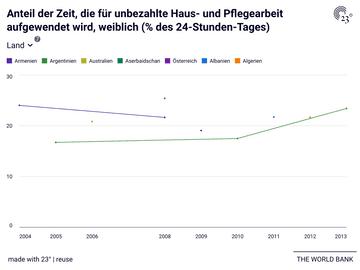 Anteil der Zeit, die für unbezahlte Haus- und Pflegearbeit aufgewendet wird, weiblich (% des 24-Stunden-Tages)