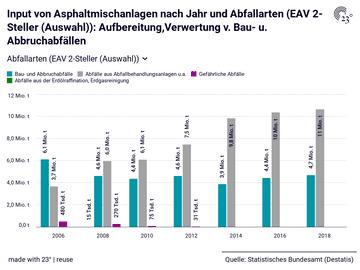 Input von Asphaltmischanlagen nach Jahr und Abfallarten (EAV 2-Steller (Auswahl)): Aufbereitung,Verwertung v. Bau- u. Abbruchabfällen
