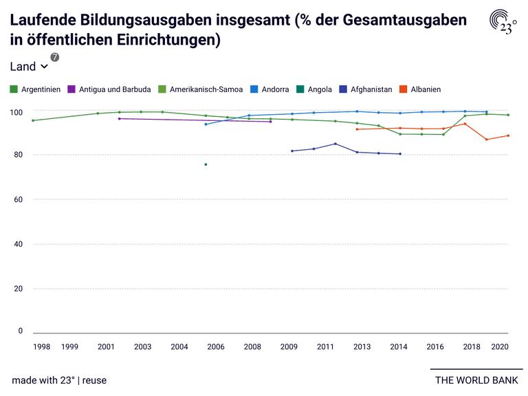 Laufende Bildungsausgaben insgesamt (% der Gesamtausgaben in öffentlichen Einrichtungen)