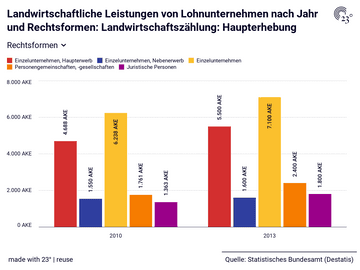 Landwirtschaftliche Leistungen von Lohnunternehmen nach Jahr und Rechtsformen: Landwirtschaftszählung: Haupterhebung
