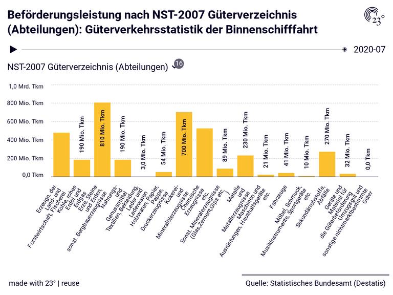 Beförderungsleistung nach NST-2007 Güterverzeichnis (Abteilungen): Güterverkehrsstatistik der Binnenschifffahrt