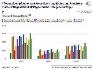 Pflegegeldempfänger nach Geschlecht und Kreise und kreisfreie Städte: Pflegestatistik (Pflegeeinricht./Pflegebedürftige)